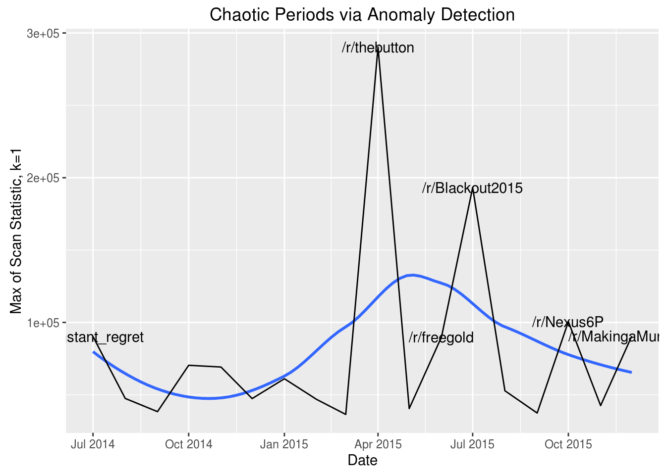Identifying Turmoil in Social Networks With Graph Anomaly